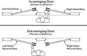 How To Determine Door Handing
